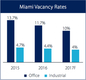 A look at Miami-Dade, Broward and Palm Beach counties' offfice, industrial and retail markets